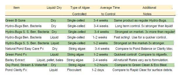 products-to-combat-algae-chart.jpg